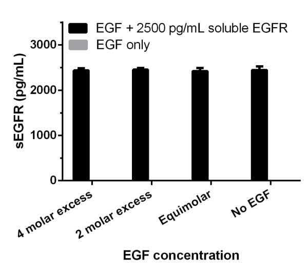 Specificity and EGF interference.