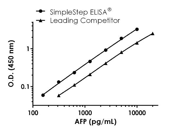 Human AFP standard curve comparison