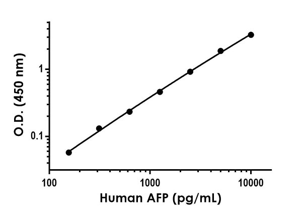 Example of human AFP standard curve in Sample Diluent 75BS.