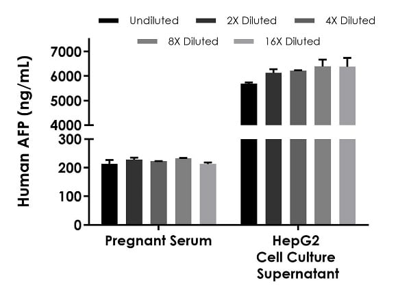 Interpolated concentrations of native AFP in pregnant human serum and HepG2 cell culture supernatant samples.