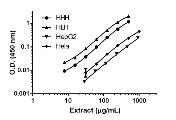 Titration of Human Heart Homogenate (HHH), Human Liver Homogenate (HLH), HepG2, and HeLa extracts within the working range of the assay.