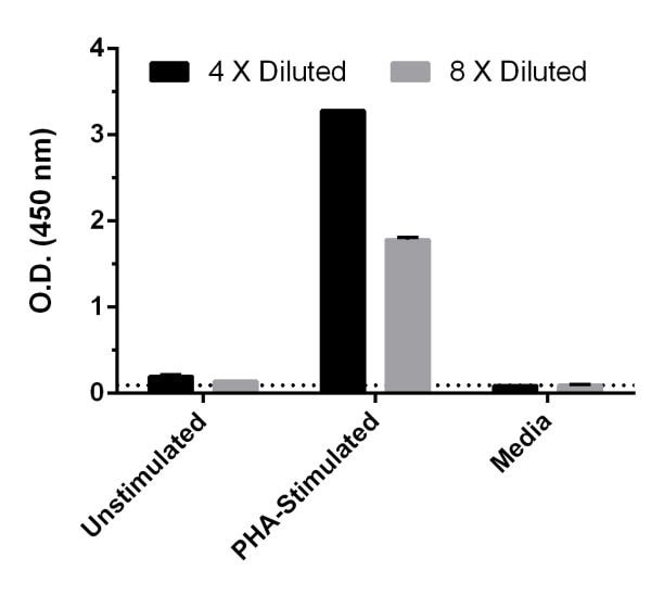 Comparison of MCP3 concentrations in unstimulated and PHA-stimulated Human PBMC.