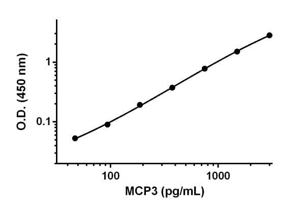 Example of MCP3 standard curve prepared in Sample Diluent 50 BP.