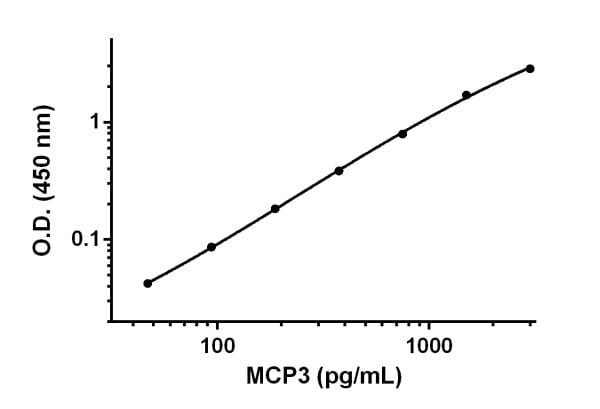 Example of MCP3 standard curve prepared in Sample Diluent NS.