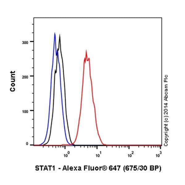 Flow Cytometry - Anti-STAT1 alpha antibody [EPYR2154] (Alexa Fluor® 647) (ab193890)