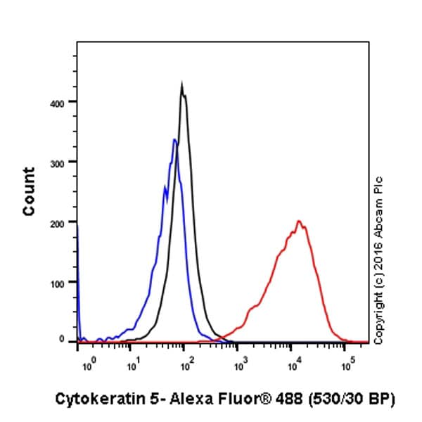 Flow Cytometry - Anti-Cytokeratin 5 antibody [EP1601Y] (Alexa Fluor® 488) (ab193894)