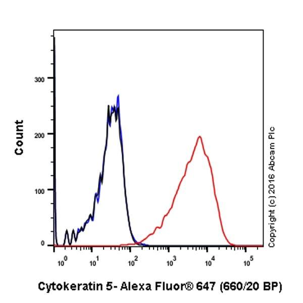 Flow Cytometry - Anti-Cytokeratin 5 antibody [EP1601Y] (Alexa Fluor® 647) (ab193895)