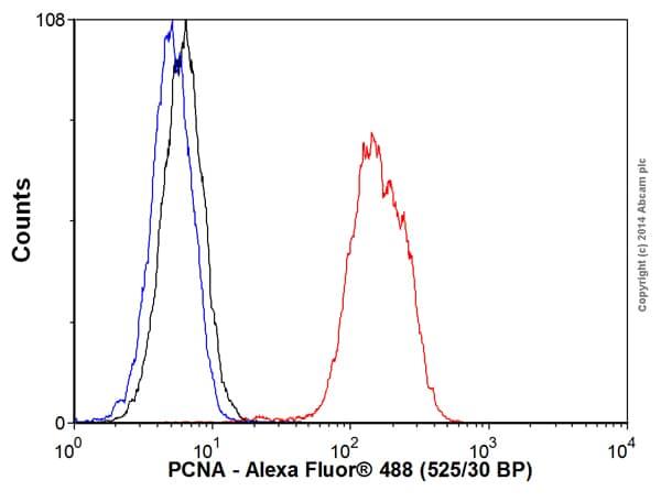 Flow Cytometry - Anti-PCNA antibody [EPR3821] (Alexa Fluor® 488) (ab193963)