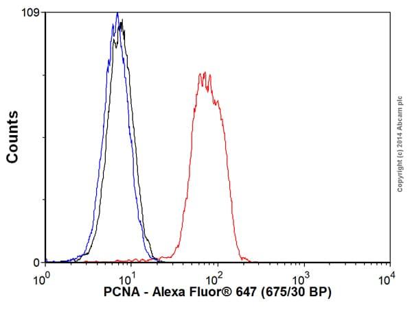Flow Cytometry - Anti-PCNA antibody [EPR3821] (Alexa Fluor® 647) (ab193964)