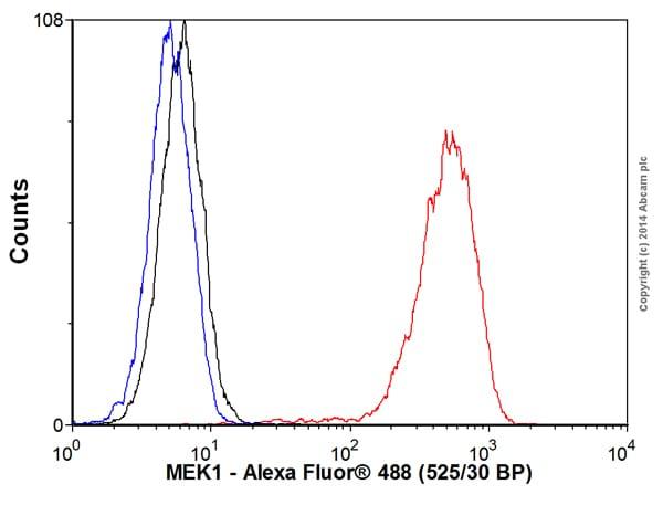 Flow Cytometry - Anti-MEK1 antibody [E342] (Alexa Fluor® 488) (ab193985)