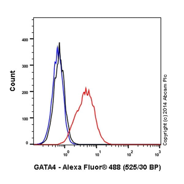 Flow Cytometry - Anti-GATA4 antibody [EPR4768] (Alexa Fluor® 488) (ab194071)