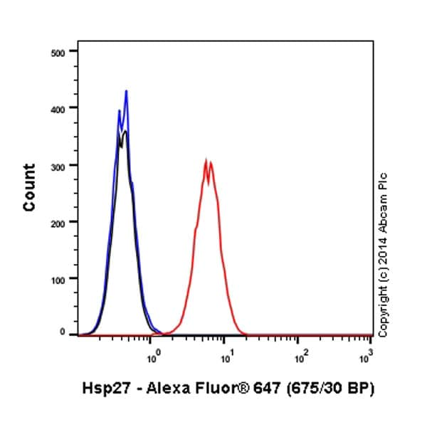 Flow Cytometry - Anti-Hsp27 antibody [EPR5477] (Alexa Fluor® 647) (ab194078)