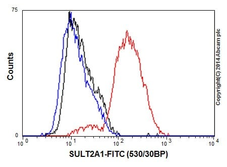 Flow Cytometry - Anti-SULT2A1/ST2 antibody [EPR16096] (ab194113)