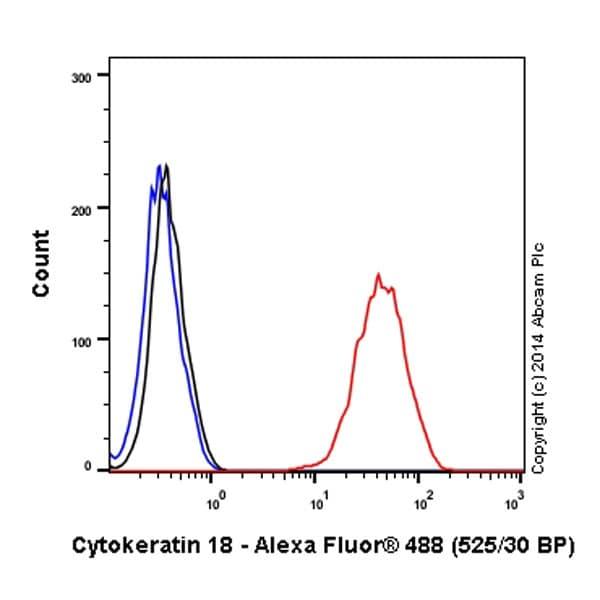 Flow Cytometry - Anti-Cytokeratin 18 antibody [E431-1] (Alexa Fluor® 488) (ab194124)
