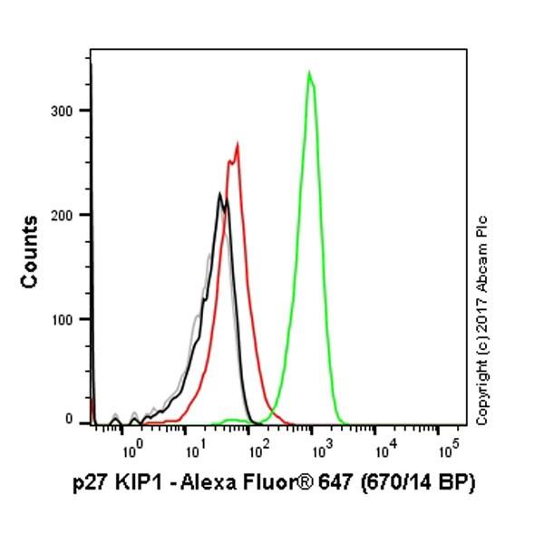 Flow Cytometry - Anti-p27 KIP 1 antibody [Y236] (Alexa Fluor® 647) (ab194234)