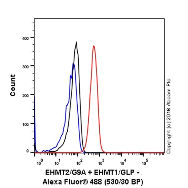 Flow Cytometry - Anti-EHMT2/G9A + EHMT1/GLP antibody [EPR18667] (ab194299)