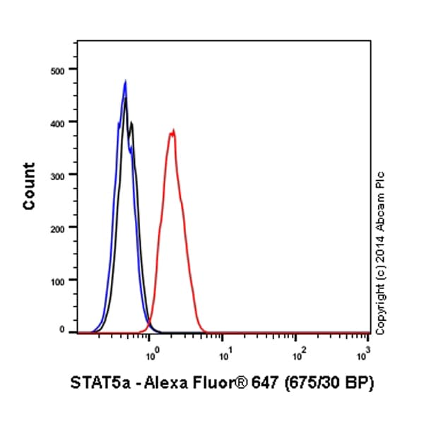 Flow Cytometry - Anti-STAT5a antibody [E289] (Alexa Fluor® 647) (ab194309)