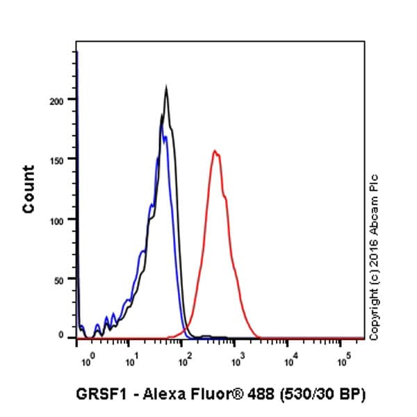Flow Cytometry - Anti-GRSF1 antibody [EPR16679] (ab194358)