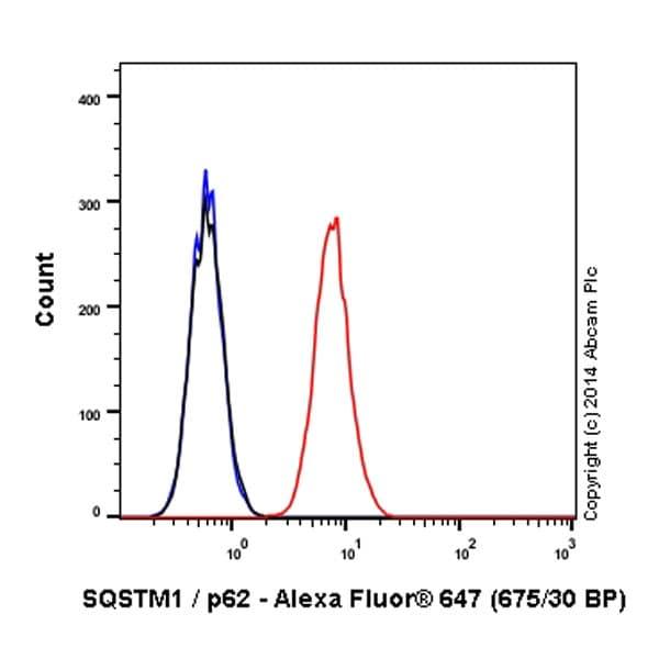 Flow Cytometry - Anti-SQSTM1 / p62 antibody [EPR4844] (Alexa Fluor® 647) (ab194721)