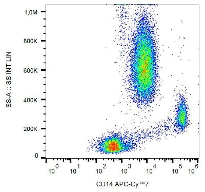 Flow Cytometry - Anti-CD14 antibody [MEM-15], prediluted (Allophycocyanin/Cy7 ®) (ab194805)