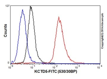 Flow Cytometry - Anti-KCTD5 antibody [EPR16312] - C-terminal (ab194825)