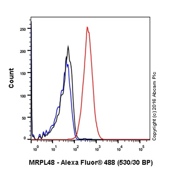Flow Cytometry - Anti-MRPL48 antibody [EPR16328] (ab194826)