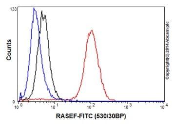 Flow Cytometry - Anti-RAB45 antibody [EPR16349] (ab194827)
