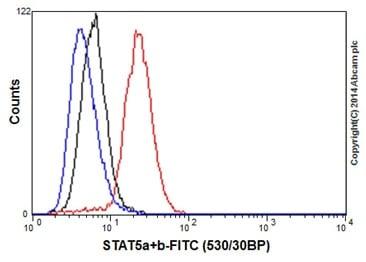 Flow Cytometry - Anti-STAT5a + STAT5b antibody [EPR16671-40] (ab194898)