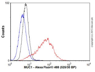 Flow Cytometry - Anti-MUC1 antibody [EPR1023] - Low endotoxin, Azide free (ab194978)
