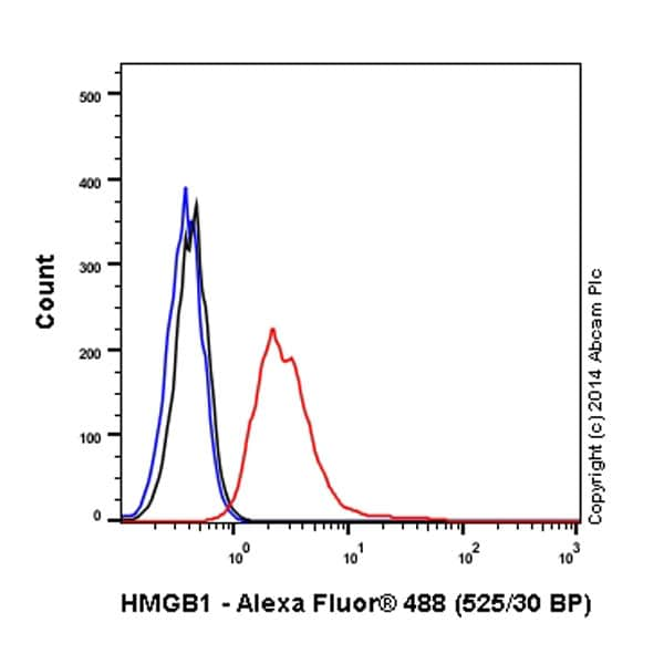 Flow Cytometry - Alexa Fluor® 488 Anti-HMGB1 antibody [EPR3507] (ab195010)