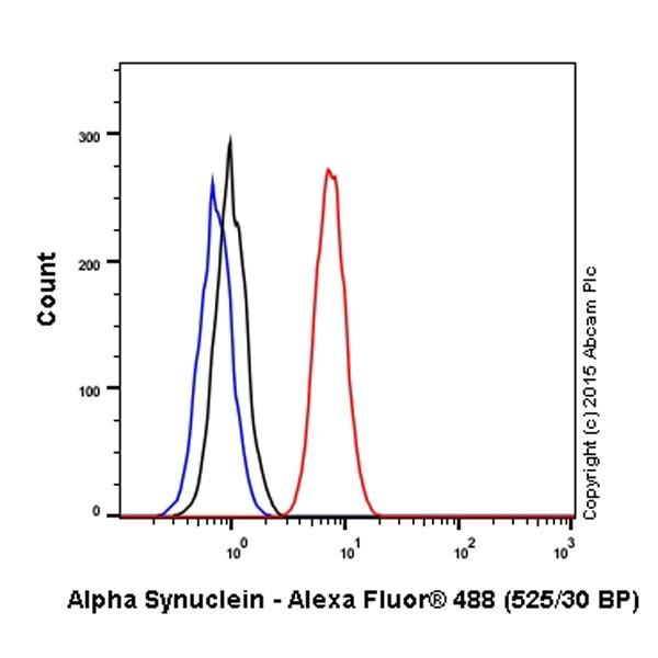 Flow Cytometry - Anti-Alpha-synuclein antibody [MJFR1] (Alexa Fluor® 488) (ab195025)
