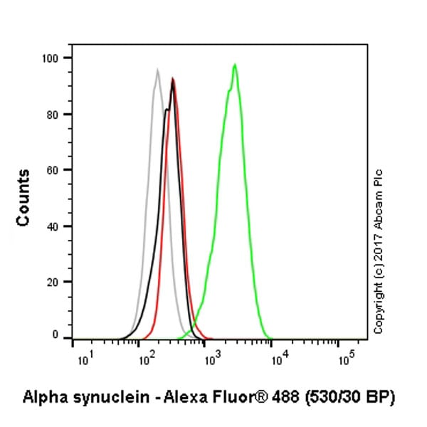 Flow Cytometry - Alexa Fluor® 488 Anti-Alpha-synuclein antibody [MJFR1] (ab195025)