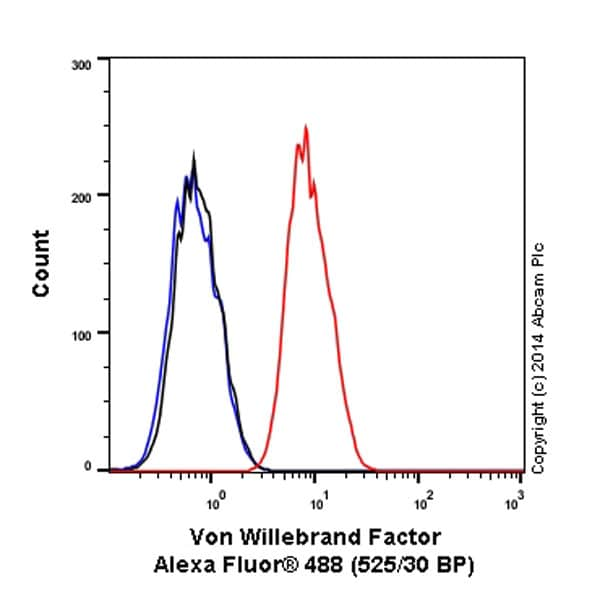 Flow Cytometry - Anti-Von Willebrand Factor antibody [EPSISR15] (Alexa Fluor® 488) (ab195028)