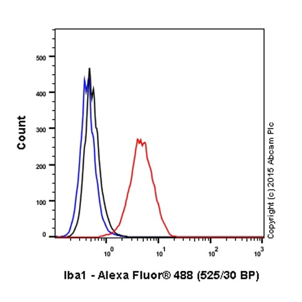 Flow Cytometry - Anti-Iba1 antibody [EPR6136(2)] (Alexa Fluor® 488) (ab195031)