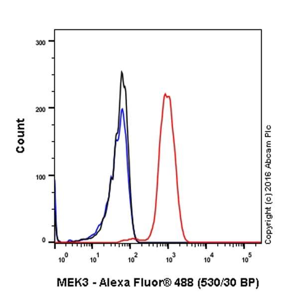 Flow Cytometry - Anti-MEK3 antibody [EPR17345-104] (ab195037)