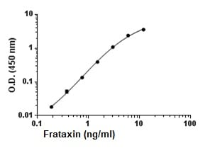 Sandwich ELISA - Recombinant Mouse Frataxin protein (ab195175)