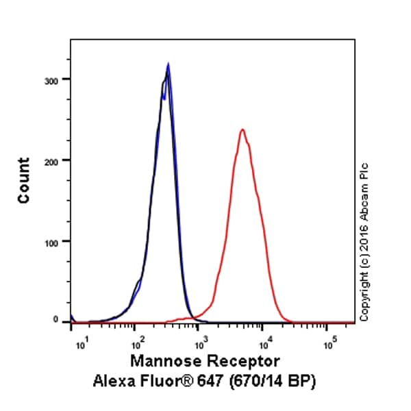 Flow Cytometry - Alexa Fluor® 647 Anti-Mannose Receptor antibody [EPR6828(B)] (ab195192)