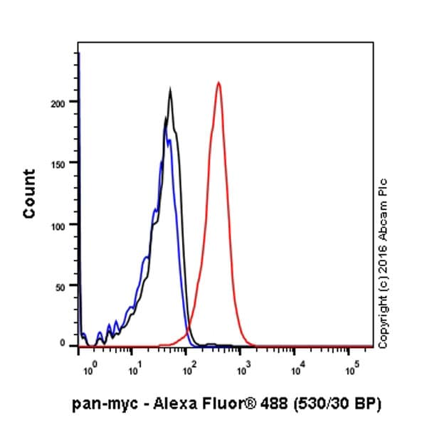 Flow Cytometry - Anti-pan-myc antibody [EPR18863] (ab195207)