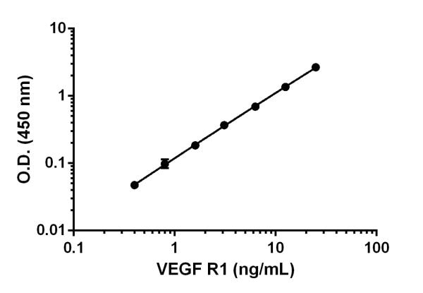 Example of VEGF R1 standard curve in Sample Diluent 50BS.