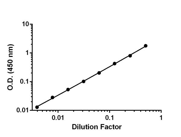 Titration of Human serum (spiked with 12.5 ng/mL recombinant VEGF R1) within the working range of the assay.