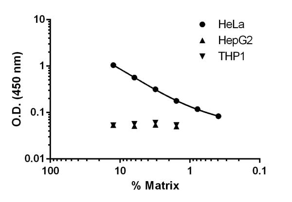 Titration of cell culture supernatants across different cell lines.