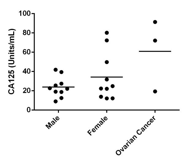 Titration of individual normal male, female, and 3 patients diagnosed with ovarian cancer.