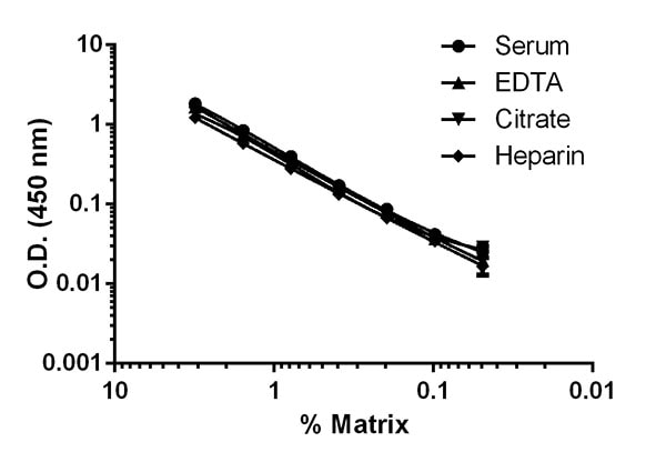 Titration of serum and plasma extracts within the working range of the assay.
