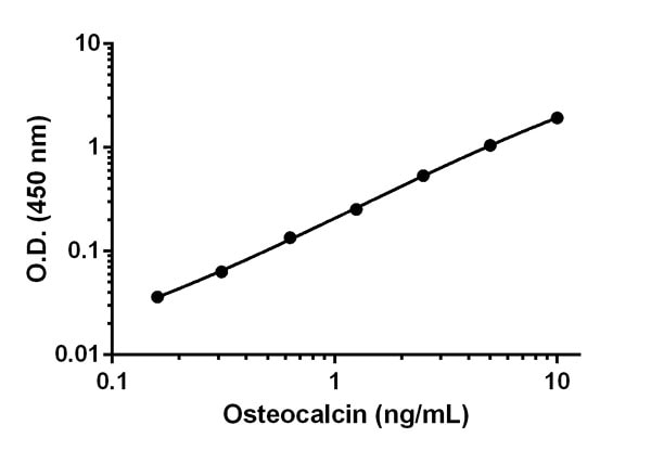 Example of Osteocalcin standard curve.
