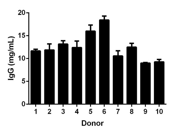 IgG levels in individual healthy donors.
