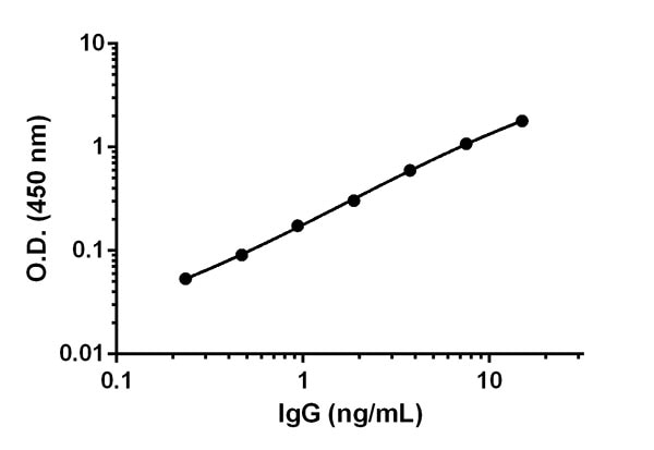 Example of Human IgG standard curve in 1X Cell Extraction Buffer PTR.