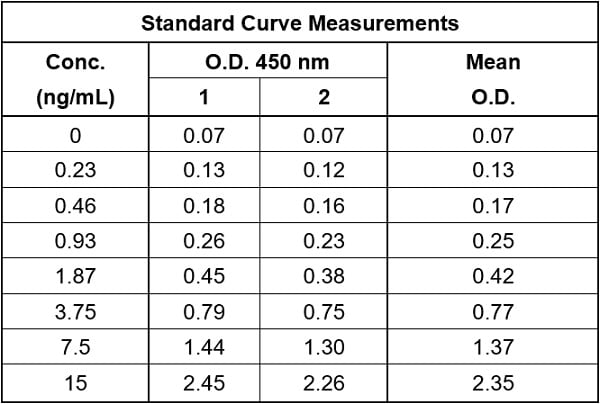 Raw data values for example of Human IgG standard curve in Sample Diluent NS