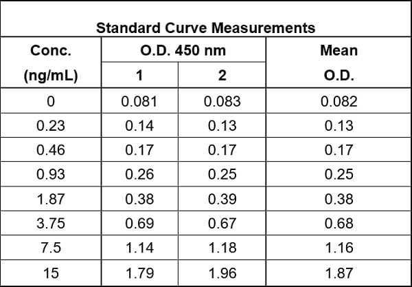 Raw data values for example of Human IgG standard curve in 1X Cell Extraction Buffer PTR