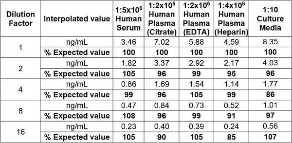Linearity of dilution – native IgG in human serum, plasma (citrate, EDTA and Heparin), and culture media