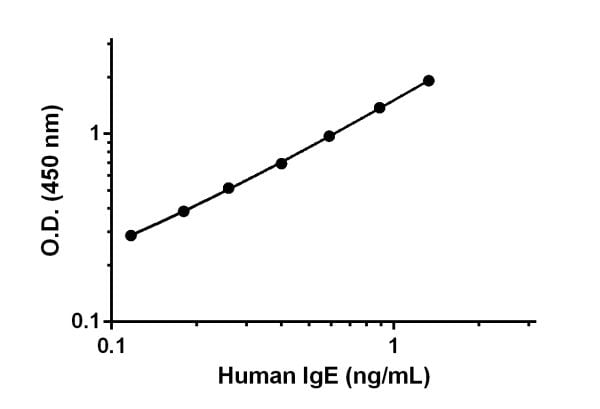 Example of Human IgE standard curve in Sample Diluent NS.